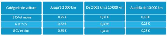 Tarifs indemnités kilométriques par voiture