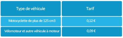 tarifs des indemnités kilométriques véhicules à moteur