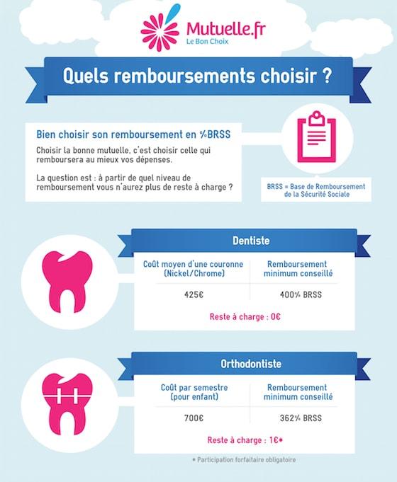 choisir mutuelle dentaire