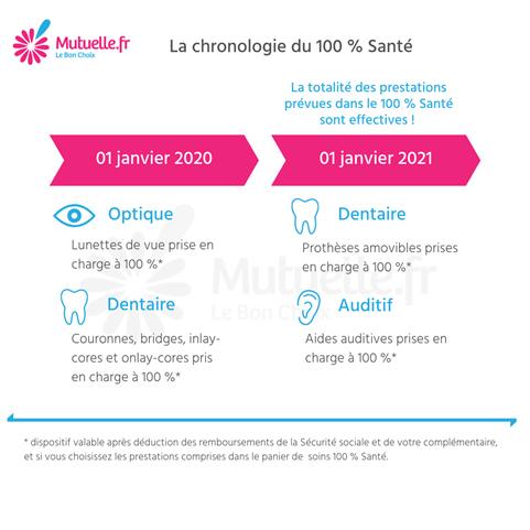 Chronologie 100 santé
